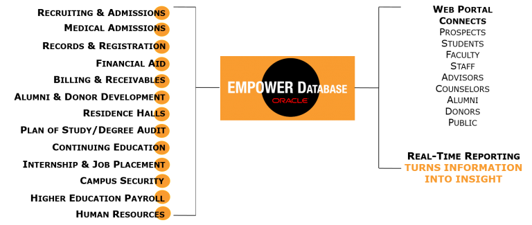 empowersis-empower sis-EMPOWER-DatabaseMedAT